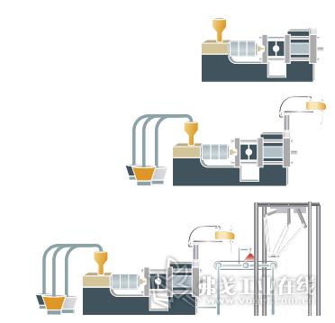 图2-适应机器的灵活配置与扩展到产线的能力