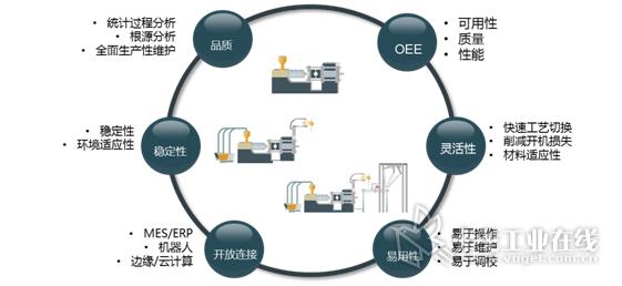 图1-塑料制品厂商的需求持续变化