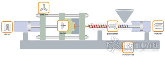 图3-模块化的注塑机控制软件设计
