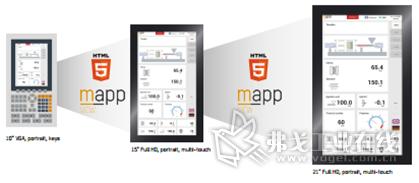 图5-基于mappVIEW设计的HMI更直观易用