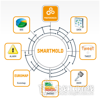 SmartMold