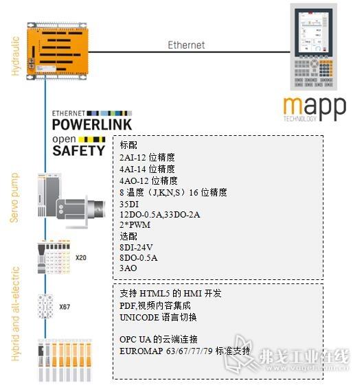 图6-SmartMold 9的硬件架构