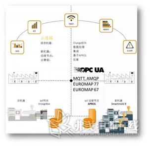 图5-贝加莱基于EUROMAP构架塑料工业的边缘计算架构