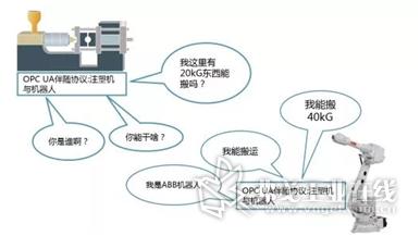图4-EUROMAP 79定义了注塑机和机器人的对话规范与标准