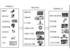智能网联汽车结构与标准体系
