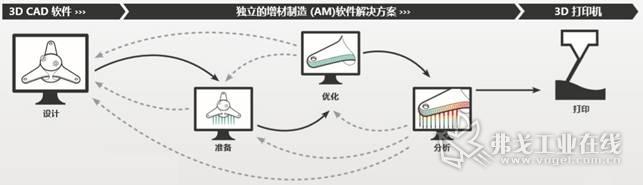 独立的AM增材制造软件解决方案