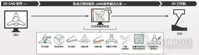 集成式增材制造 (AM)软件解决方案