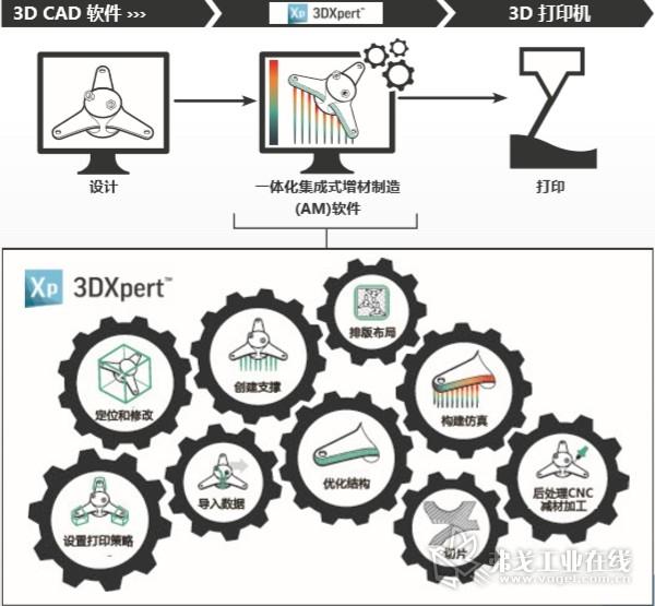 3DXpert™一体化集成式增材制造 (AM)软件