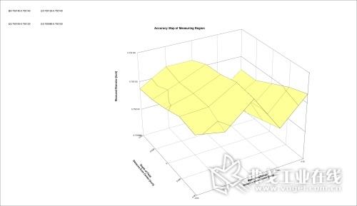 图3 光学千分尺整个测量区域(测量范围VS区域深度)所测直径的映射图。如果采用经过实际检验的量角器卡榫,该映射图代表了整个测量区域的测量误差。可利用误差地图提高光学千分尺的绝对准确率