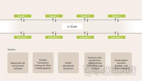 图5 已经有众多的企业被该平台的优点所折服,它们作为前期试验性用户,对此类联合型的数据管理加以利用