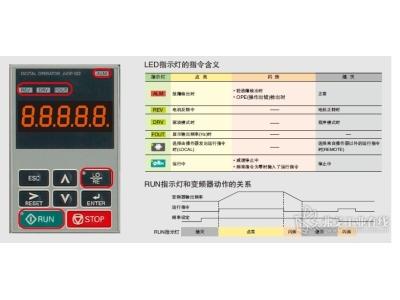 安川变频器故障代码和安川变频器报警详解