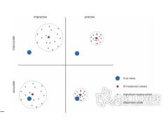 技术报告:压力传感器技术规格的准确解释 术语校正