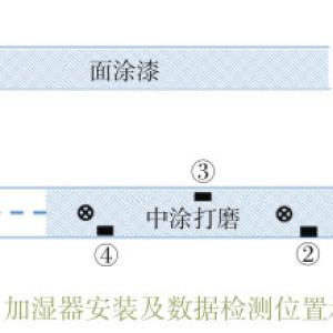 加湿器在涂装车间应用的效果分析
