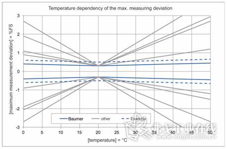 温度影响和变化的初始精度