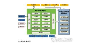 中药生产信息管理系统设计与应用