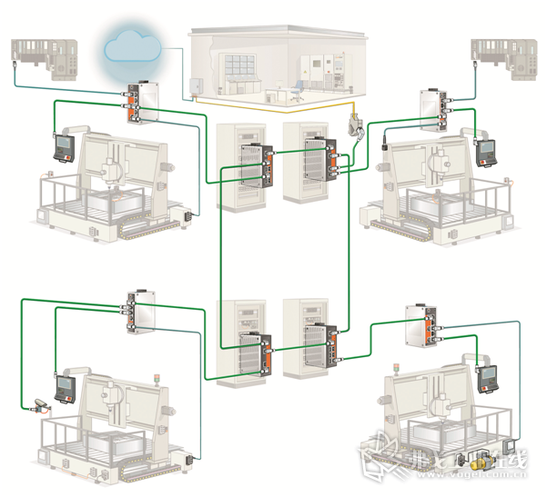 托管和非托管型交换机将生产单元连接到安全运行的数据网络中,环形冗余可确保关键通信连接,防止生产中断
