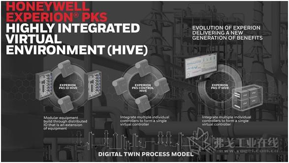 霍尼韦尔Experion® 过程知识系统(PKS)高度集成虚拟化环境 (HIVE)