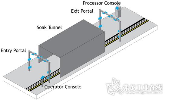 图2:RFM5126系统适用于各类生产线