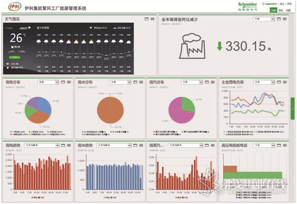 伊利集团黄冈工厂能源管理系统界面
