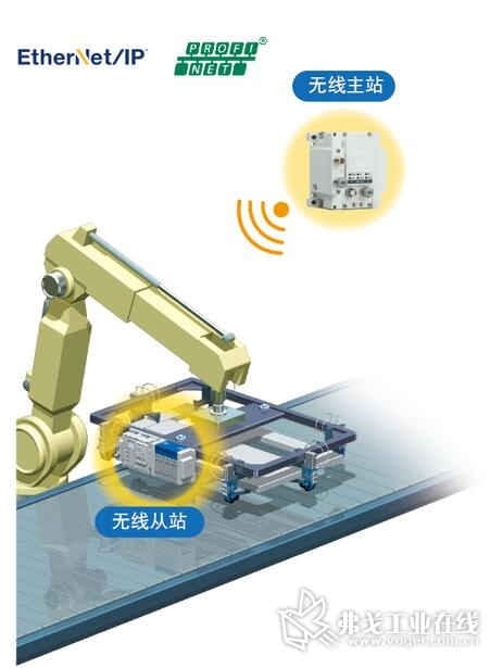 通讯协议Ethernet/IP、PROFINET