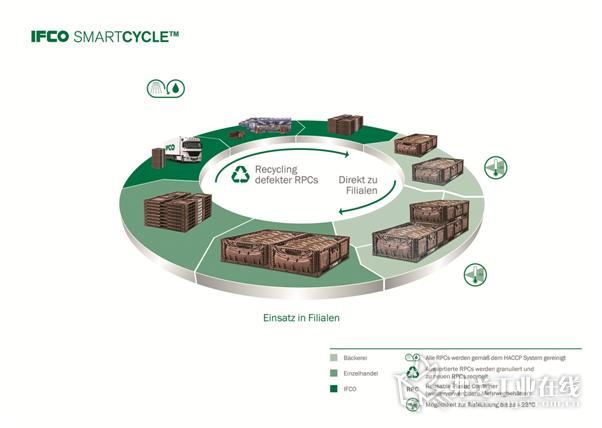 """图1 IFCO公司""""智能循环的""""清洁流程对RPC可重复使用周转箱的清洗到达了行业最高的清洁标准,也符合公司的HACCP清洁系统的设计初衷"""