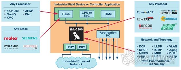 一图看清fido5000交换机芯片功能。
