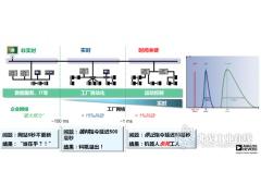 必将到来的TSN,时间敏感网络驱动工业智能化变革