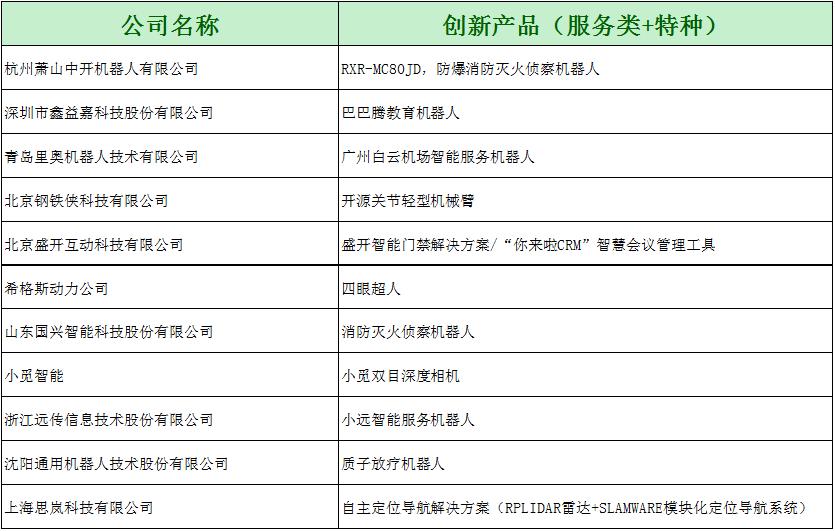 创新产品(服务类)名单