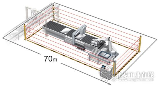 利用欧姆龙独有的多光束光学设计,可以实现70m的最长检测距离
