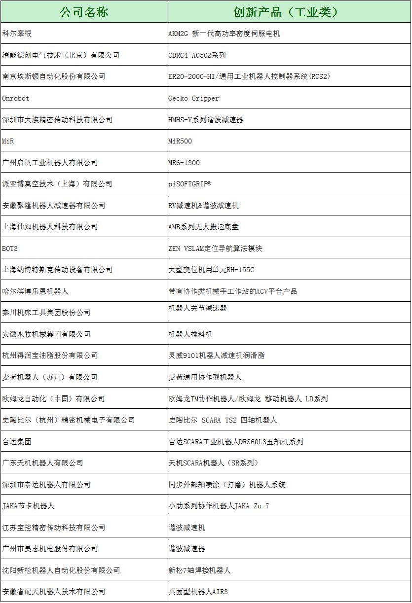 创新产品(工业类)名单