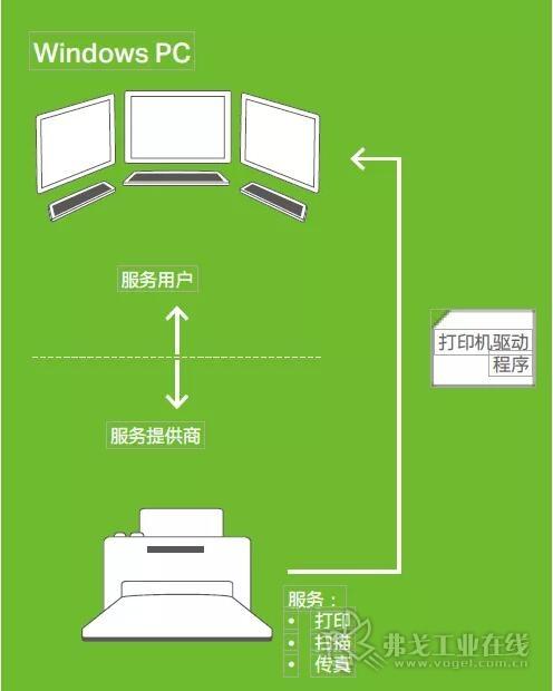 通过使用DIMA,系统模块同样可以方便地集成到系统架构中运行。这与更换PC用打印机的情况近似,由于打印机接口实现了标准化,因此用户可实现立即激活。