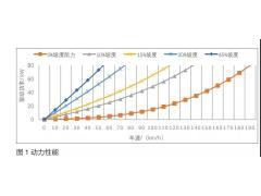 纯电动车用4DCT & 4AMT技术分析