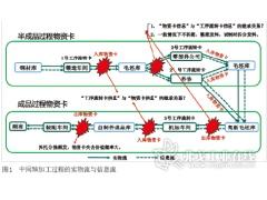 变速器关键零部件质量追溯过程研究