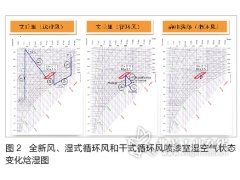 汽车涂装喷漆室循环风技术分析