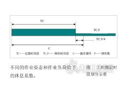 基于PTS法的总装工时测定及工位优化