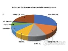 天然纤维复合材料:什么阻止了它们的发展?