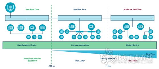 图1.自动化中的实时通信。