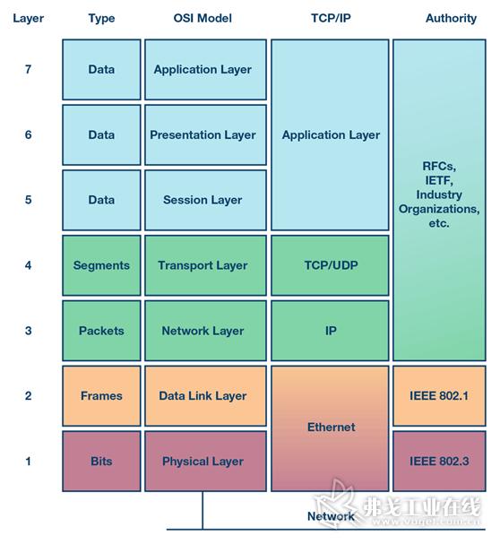 图2.ISO七层模型。