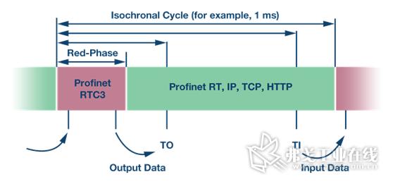 图4.PROFINET IRT。