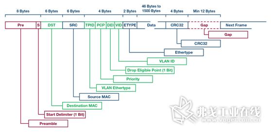 图5.以太网帧(其中,与TSN数据流标识相关的部分以绿色表示)。