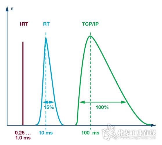 图6.硬实时(IRT)、软实时(RT)和IT协议(TCP/IP)的延迟/抖动幅度。