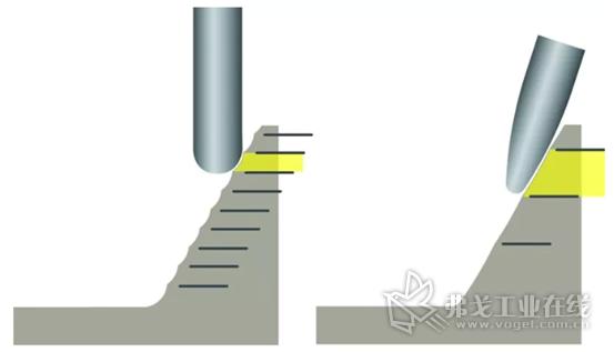 相比球刀,大圆弧刀具是这样节省循环时间的。利用更大的刀尖弧度,可以使用更大步进增量达到相同的残脊高度。用这种方式不仅提高了生产率,而且所得到的表面光洁度也更好。