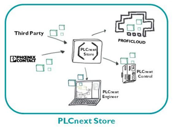 PLCnext Store