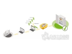 技术控 | 万可smartDATA,轻松实现数字化增值