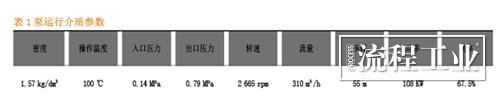 表1泵运行介质参数