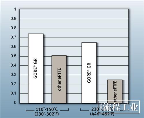 图6不同温度条件下的垫片变形率