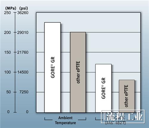 图7 不同温度条件下的垫片抗压强度