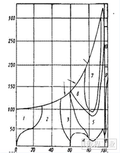 图10 耐硫酸材料选用图