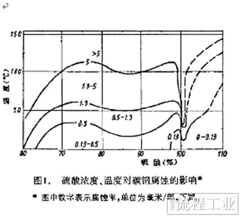 图4 硫酸对碳钢腐蚀影响