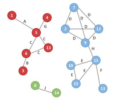图1  智能组波次示意图